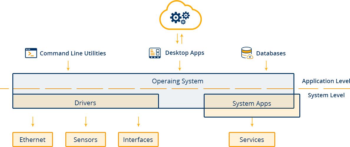 Desktop Software Development - Windows Desktop App Development